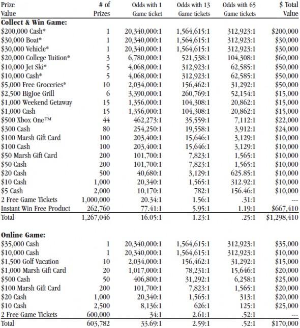 marsh_monopoly_prize_chart